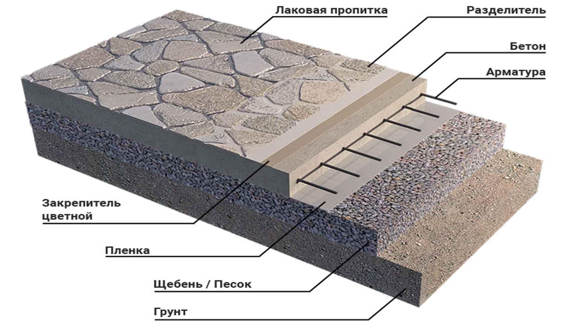 Артис - печатныйй бетон москва продажа материалов укладка все виды услуг из чего состоит